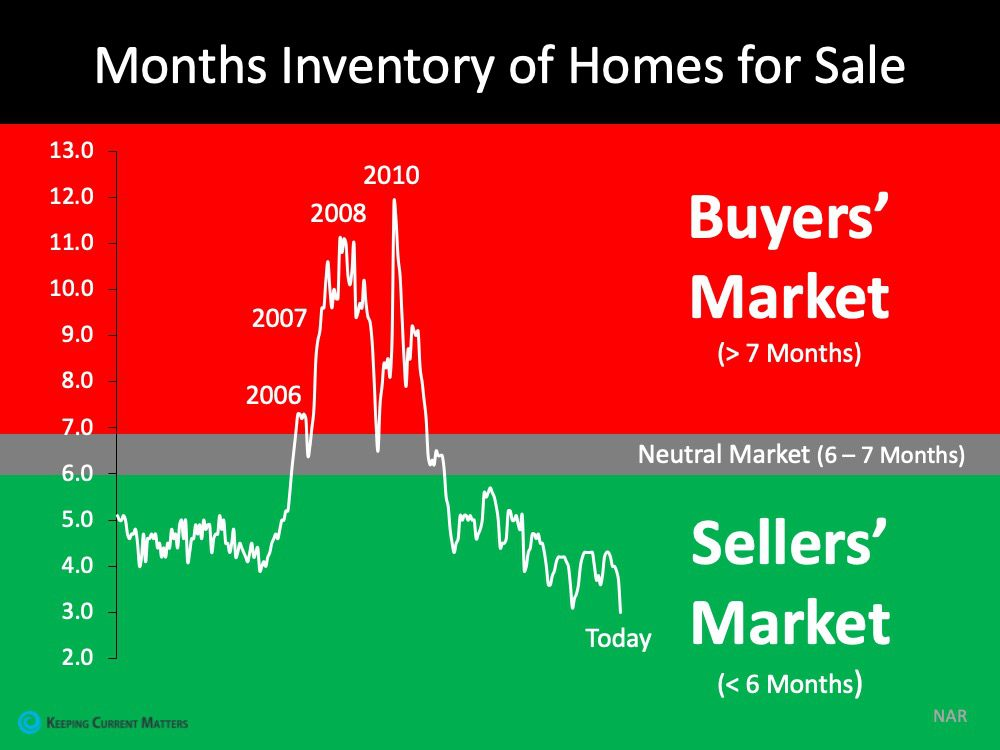number of homes for sale