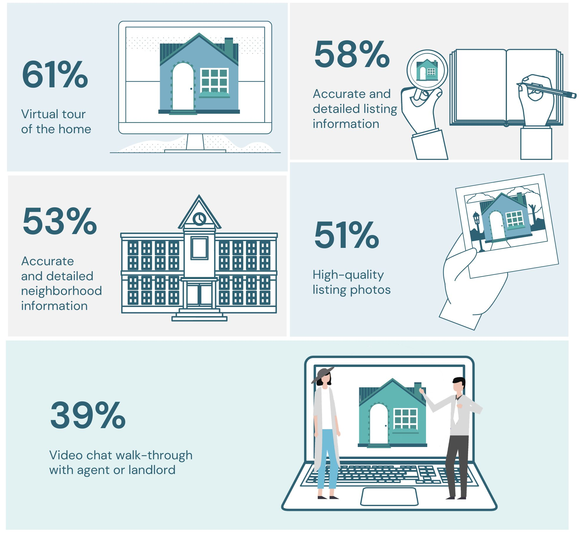 how technology is helping buyers