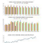 Statistic Condos April 2020